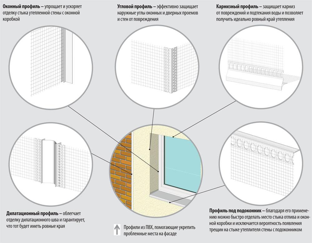 виды профилей для мокрого фасада